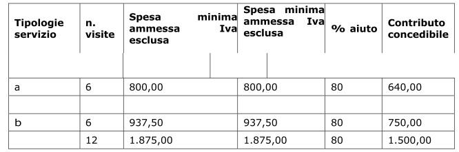 percentuale contribuzione